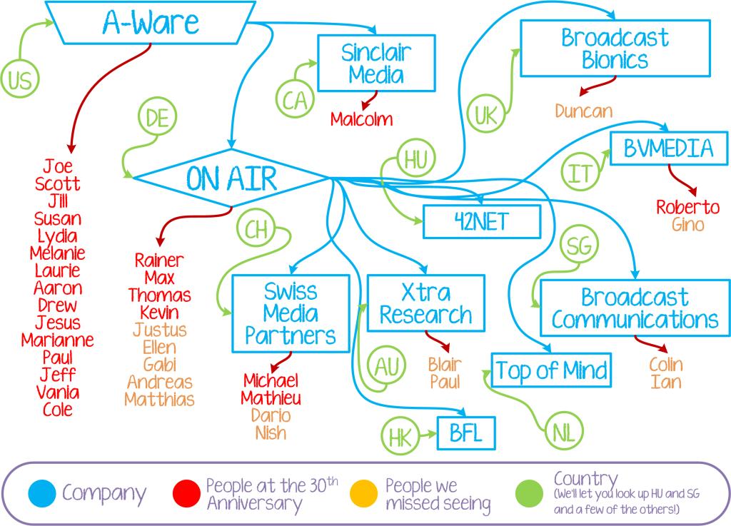 MusicMaster_organizationalstructure_hi